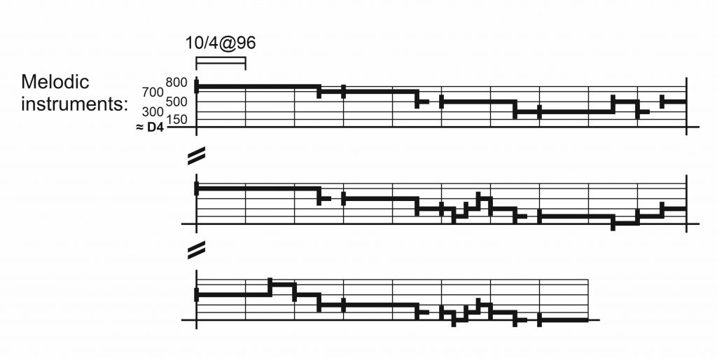 Scales and melody – Global Notation